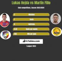 Lukas Hejda vs Martin Fillo h2h player stats