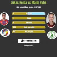 Lukas Hejda vs Matej Hybs h2h player stats