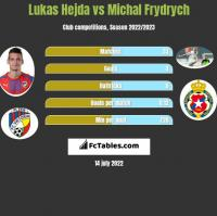 Lukas Hejda vs Michal Frydrych h2h player stats