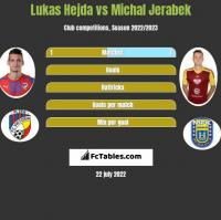 Lukas Hejda vs Michal Jerabek h2h player stats