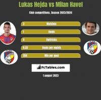 Lukas Hejda vs Milan Havel h2h player stats