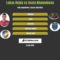 Lukas Hejda vs Costa Nhamoinesu h2h player stats