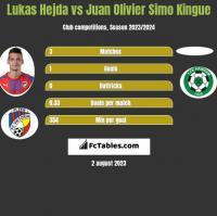 Lukas Hejda vs Juan Olivier Simo Kingue h2h player stats