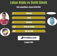 Lukas Hejda vs David Simek h2h player stats