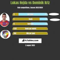 Lukas Hejda vs Dominik Kriz h2h player stats