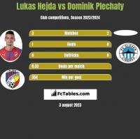Lukas Hejda vs Dominik Plechaty h2h player stats