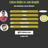 Lukas Hejda vs Jan Knapik h2h player stats