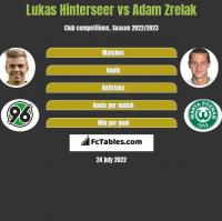 Lukas Hinterseer vs Adam Zrelak h2h player stats