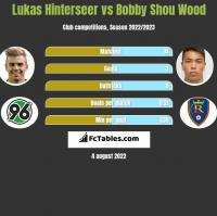 Lukas Hinterseer vs Bobby Shou Wood h2h player stats