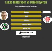 Lukas Hinterseer vs Daniel Kyereh h2h player stats