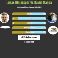 Lukas Hinterseer vs David Atanga h2h player stats