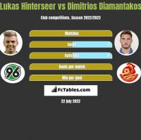 Lukas Hinterseer vs Dimitrios Diamantakos h2h player stats
