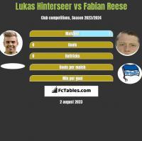 Lukas Hinterseer vs Fabian Reese h2h player stats