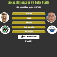 Lukas Hinterseer vs Felix Platte h2h player stats