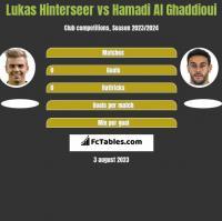 Lukas Hinterseer vs Hamadi Al Ghaddioui h2h player stats