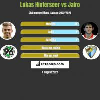 Lukas Hinterseer vs Jairo h2h player stats