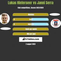 Lukas Hinterseer vs Janni Serra h2h player stats