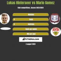 Lukas Hinterseer vs Mario Gomez h2h player stats