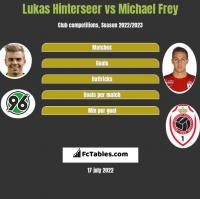 Lukas Hinterseer vs Michael Frey h2h player stats