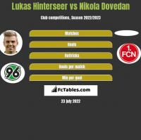 Lukas Hinterseer vs Nikola Dovedan h2h player stats