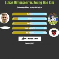 Lukas Hinterseer vs Seung-Dae Kim h2h player stats