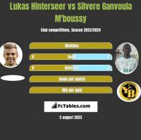 Lukas Hinterseer vs Silvere Ganvoula M'boussy h2h player stats