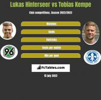 Lukas Hinterseer vs Tobias Kempe h2h player stats