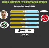 Lukas Hinterseer vs Christoph Daferner h2h player stats