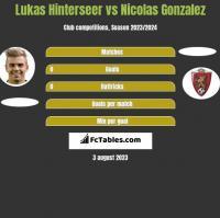 Lukas Hinterseer vs Nicolas Gonzalez h2h player stats