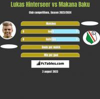 Lukas Hinterseer vs Makana Baku h2h player stats