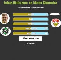 Lukas Hinterseer vs Mateo Klimowicz h2h player stats