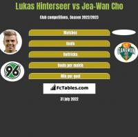 Lukas Hinterseer vs Jea-Wan Cho h2h player stats
