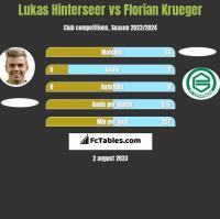 Lukas Hinterseer vs Florian Krueger h2h player stats
