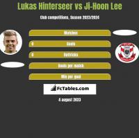 Lukas Hinterseer vs Ji-Hoon Lee h2h player stats