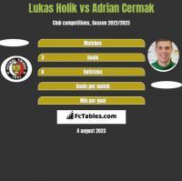 Lukas Holik vs Adrian Cermak h2h player stats