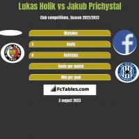 Lukas Holik vs Jakub Prichystal h2h player stats
