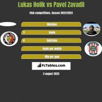 Lukas Holik vs Pavel Zavadil h2h player stats