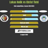 Lukas Holik vs Christ Tiehi h2h player stats