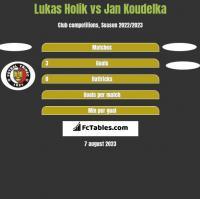 Lukas Holik vs Jan Koudelka h2h player stats