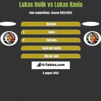 Lukas Holik vs Lukas Kania h2h player stats