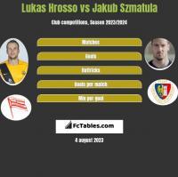 Lukas Hrosso vs Jakub Szmatuła h2h player stats