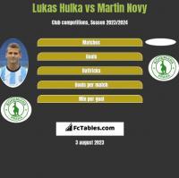 Lukas Hulka vs Martin Novy h2h player stats