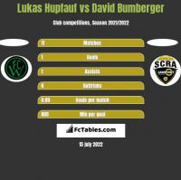 Lukas Hupfauf vs David Bumberger h2h player stats