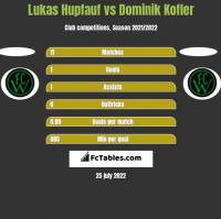 Lukas Hupfauf vs Dominik Kofler h2h player stats