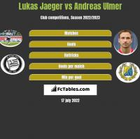 Lukas Jaeger vs Andreas Ulmer h2h player stats