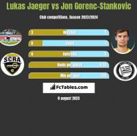 Lukas Jaeger vs Jon Gorenc-Stankovic h2h player stats