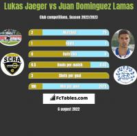 Lukas Jaeger vs Juan Dominguez Lamas h2h player stats