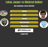Lukas Jaeger vs Manfred Gollner h2h player stats