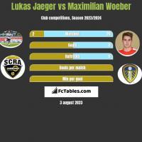 Lukas Jaeger vs Maximilian Woeber h2h player stats