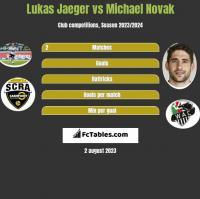 Lukas Jaeger vs Michael Novak h2h player stats